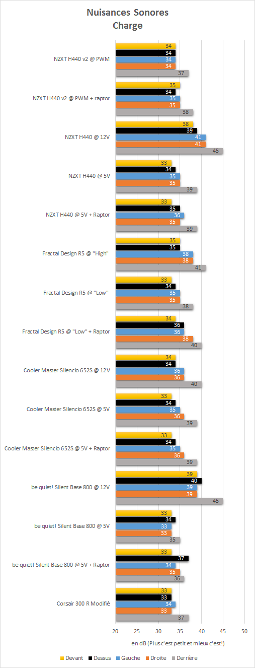 NZXT_H440_black_resultats_charge_niveau_sonore