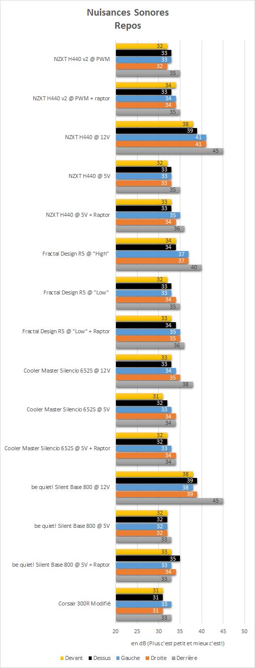 NZXT_H440_black_resultats_repos_niveau_sonore1