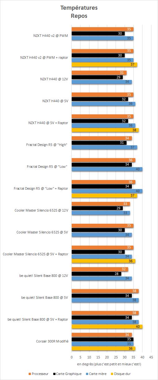 NZXT_H440_black_resultats_repos_temperatures