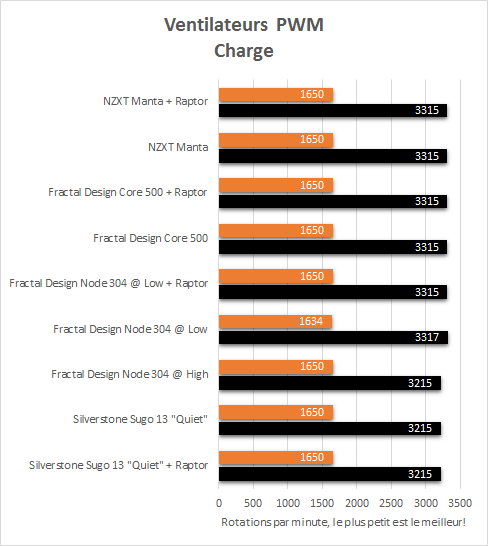 NZXT_Manta_resultats_charge_PWM
