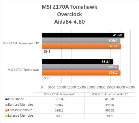 MSI_Z170A_Tomahawk_resultats_OC_Aida64