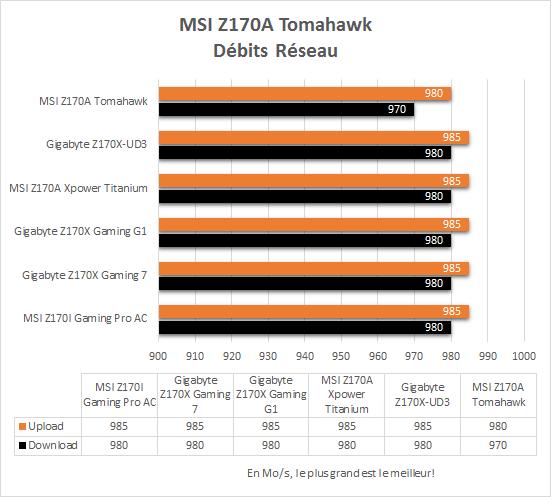 MSI_Z170A_Tomahawk_resultats_debits_reseau