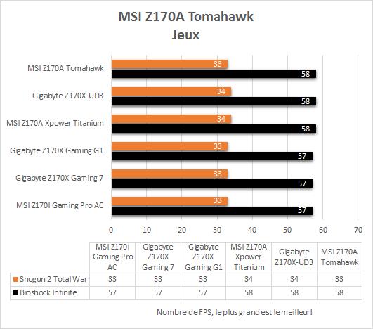 MSI_Z170A_Tomahawk_resultats_jeux