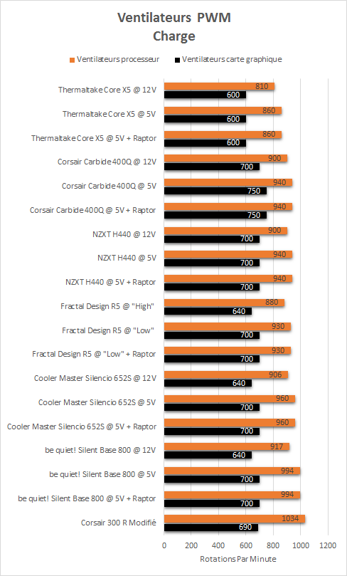 Thermaltake_Core_X5_Riing_Edition_resultats_charge_PWM