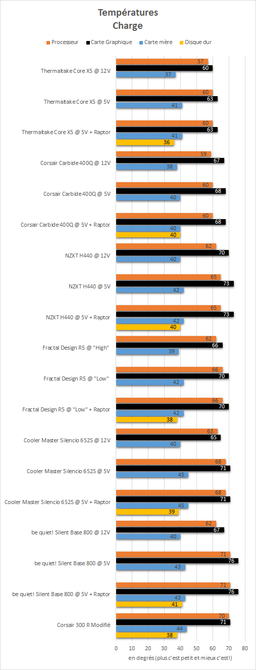 Thermaltake_Core_X5_Riing_Edition_resultats_charge_temperatures