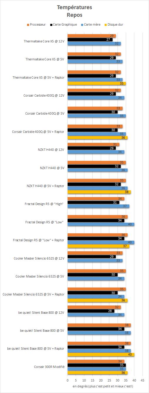 Thermaltake_Core_X5_Riing_Edition_resultats_repos_temperatures