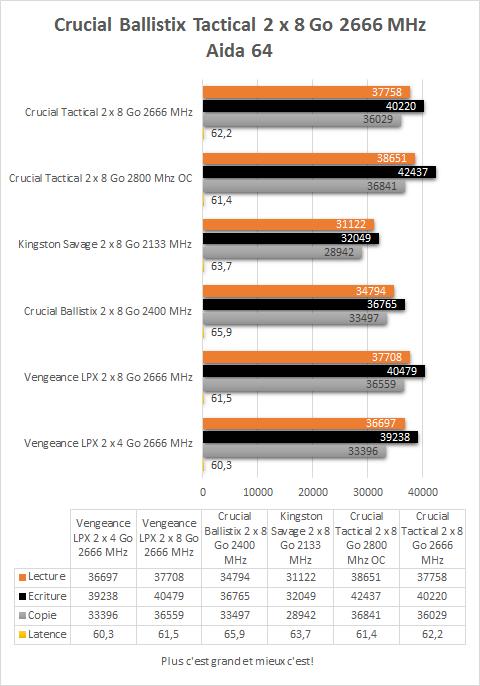 Crucial_Ballistix_Tactica_DDR4_2666_MHz_resultats_aida64
