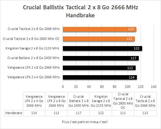 Crucial_Ballistix_Tactica_DDR4_2666_MHz_resultats_handbrake