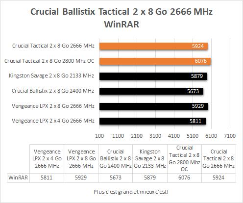 Crucial_Ballistix_Tactica_DDR4_2666_MHz_resultats_winrar