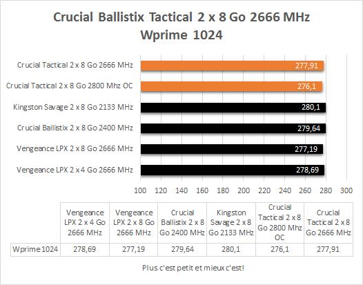 Crucial_Ballistix_Tactica_DDR4_2666_MHz_resultats_wprime_1024