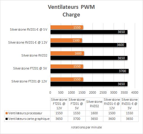 Silverstone_RVZ01-E_resultats_charge_PWM