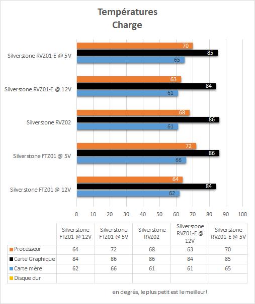 Silverstone_RVZ01-E_resultats_charge_temperatures