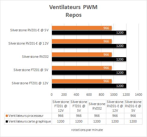 Silverstone_RVZ01-E_resultats_repos_PWM