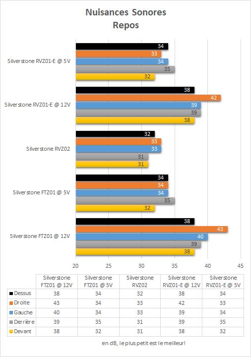 Silverstone_RVZ01-E_resultats_repos_nuisances_sonores