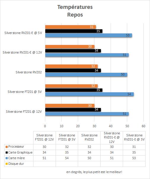 Silverstone_RVZ01-E_resultats_repos_temperatures
