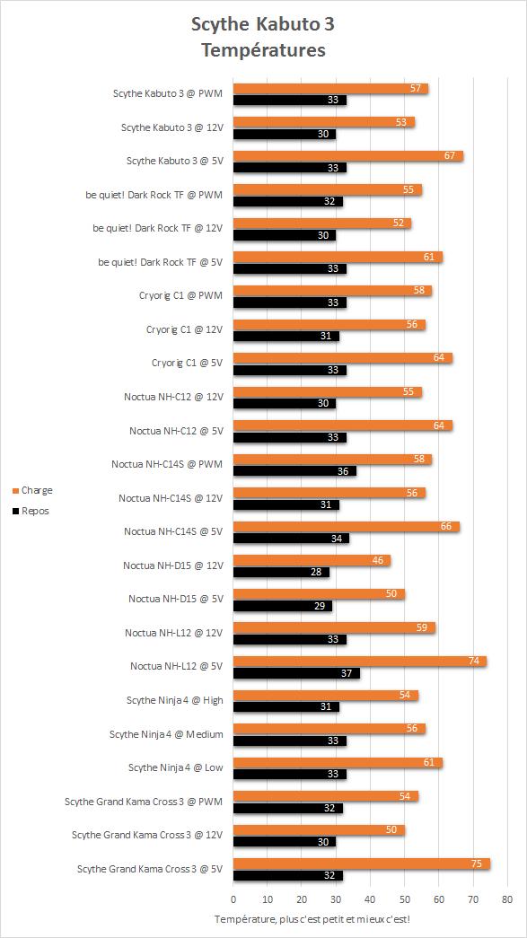 Scythe_Kabotu_3_resultats_temperatures