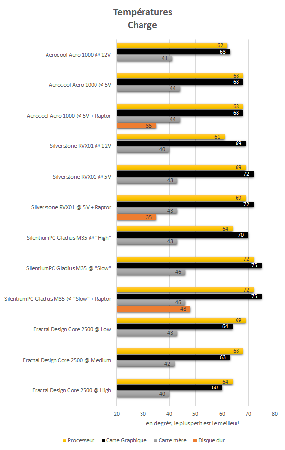 Aerocool_Aero_1000_resultats_charge_temperatures