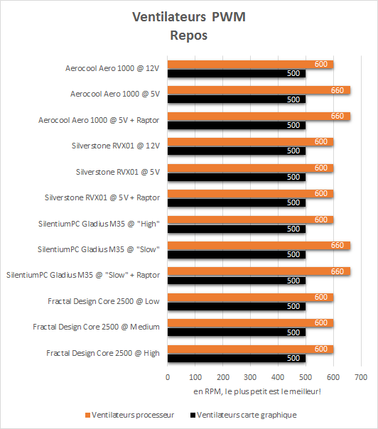 Aerocool_Aero_1000_resultats_repos_pwm