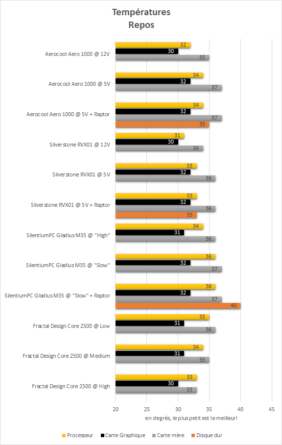 Aerocool_Aero_1000_resultats_repos_temperatures