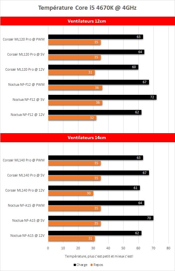 Corsair_ML_Pro_LED_resultats_temperatures
