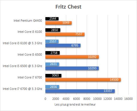 Intel_Skylake_resultats_3_3Ghz_Fritz_Chest