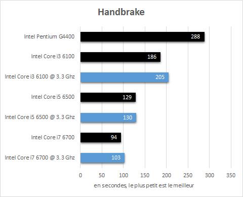 Intel_Skylake_resultats_3_3Ghz_handbrake