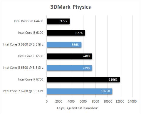 Intel_Skylake_resultats_3_3Ghz_jeux_3DMark_physics