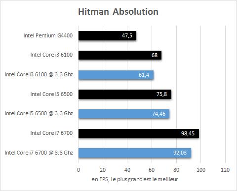 Intel_Skylake_resultats_3_3Ghz_jeux_Hitman