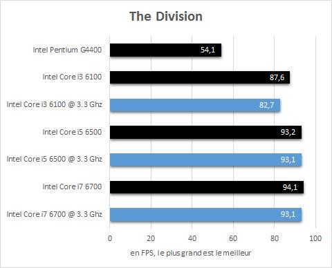 Intel_Skylake_resultats_3_3Ghz_jeux_The_Division