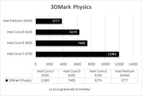 Intel_Skylake_resultats_Jeux_3DMark_physics