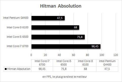 Intel_Skylake_resultats_Jeux_Hitman