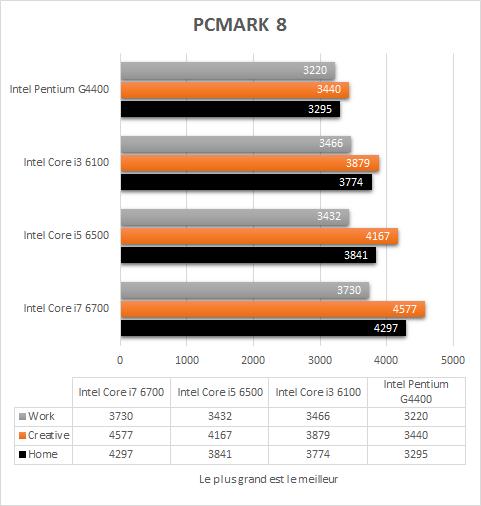 Intel_Skylake_resultats_PCMark8