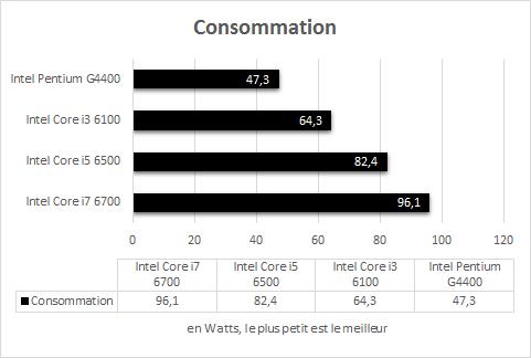 Intel_Skylake_resultats_consommation