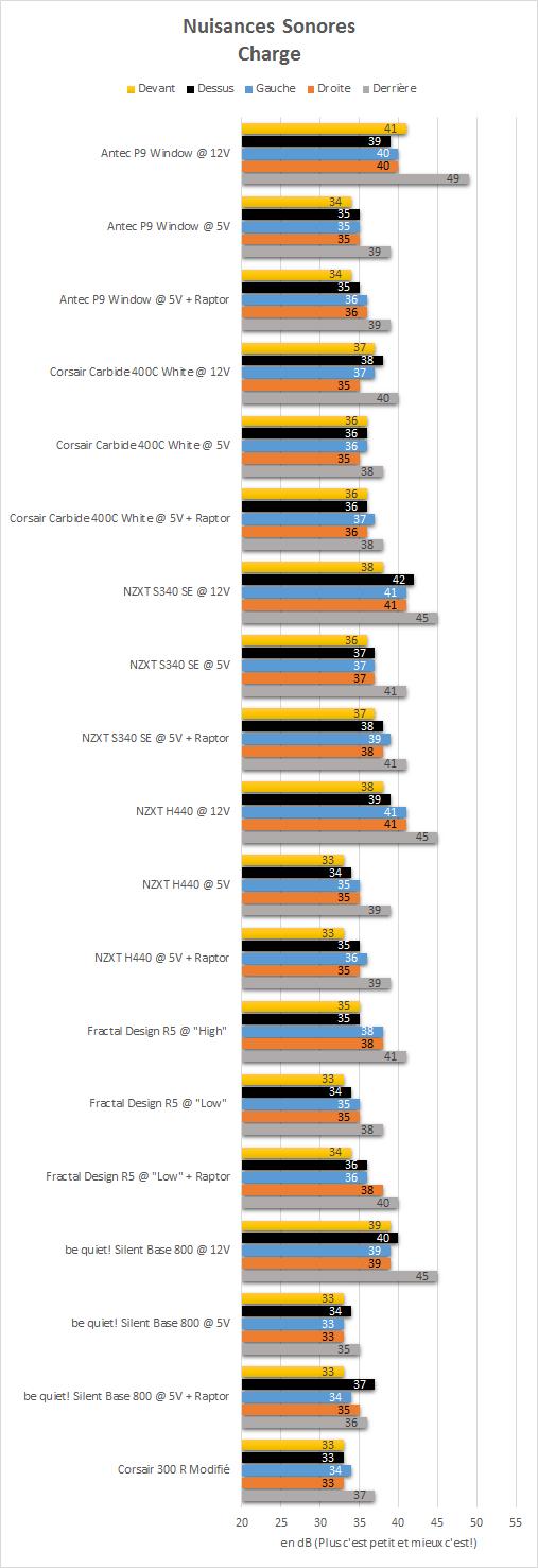 Antec_P9_Window_resultats_charge_niveau_sonore