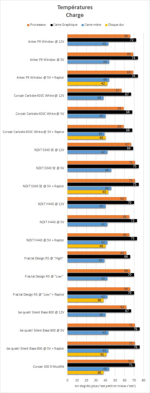Antec_P9_Window_resultats_charge_temperatures