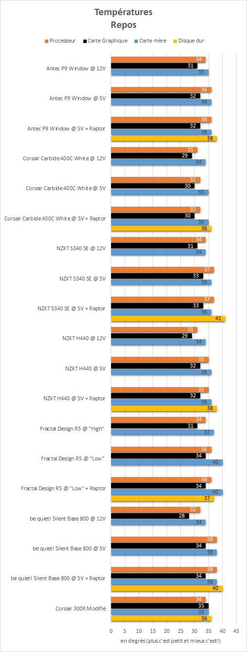 Antec_P9_Window_resultats_repos_temperatures