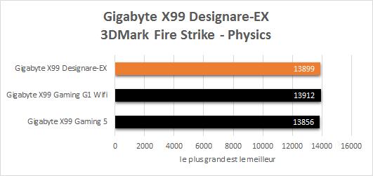 Gigabyte_X99_Designare_EX_resultats_debits_3DMark