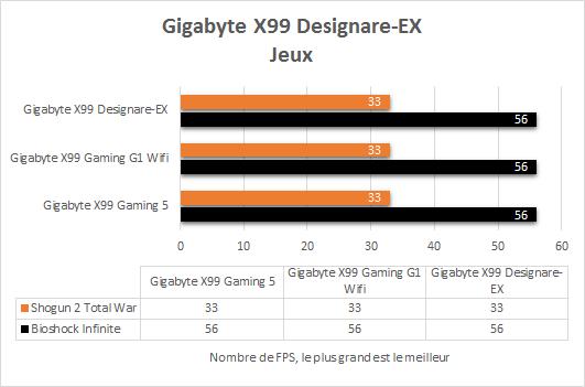 Gigabyte_X99_Designare_EX_resultats_debits_Jeux