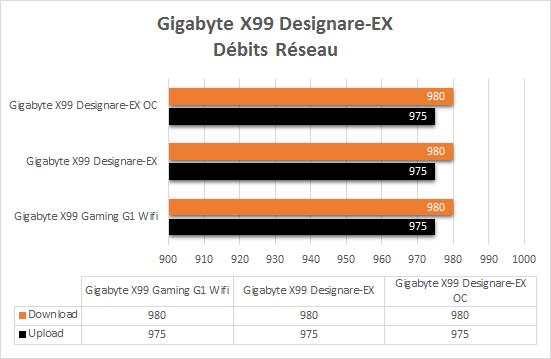 Gigabyte_X99_Designare_EX_resultats_debits_reseau