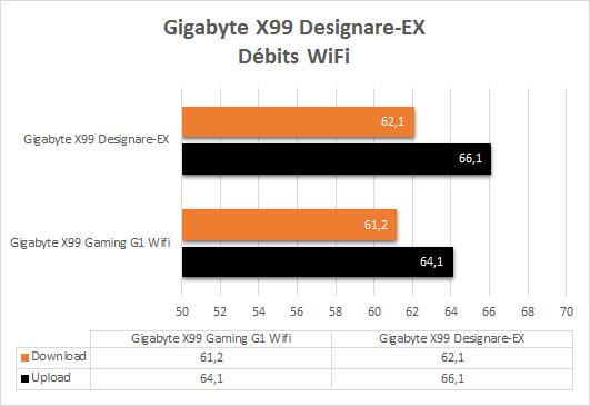 Gigabyte_X99_Designare_EX_resultats_debits_wifi