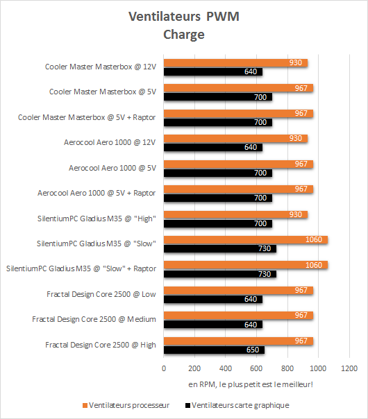 cooler_master_masterbox_5_resultats_charge_pwm