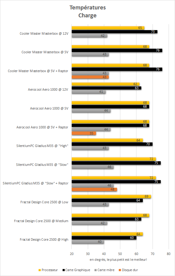 cooler_master_masterbox_5_resultats_charge_temperatures