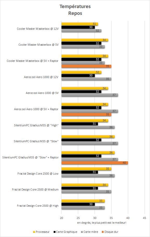 cooler_master_masterbox_5_resultats_repos_temperatures
