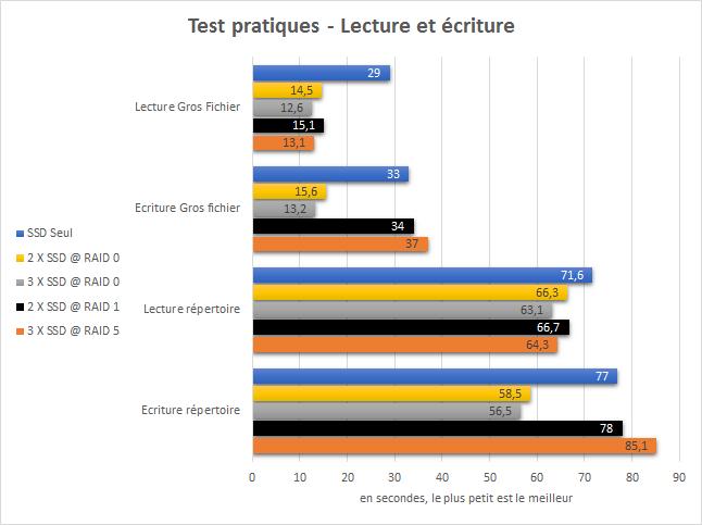 RAID_tests_pratiques_lecture_et_ecriture
