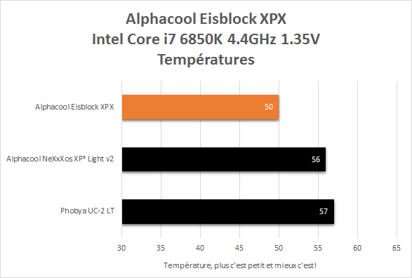alphacool_eisblock_temperatures