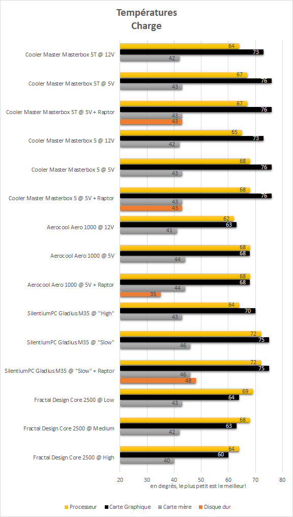 cooler_master_masterbox_5t_resultats_charge_temperatures