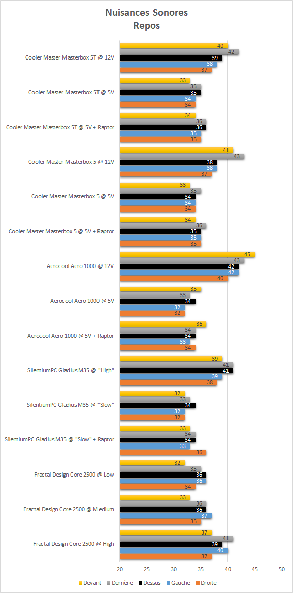 cooler_master_masterbox_5t_resultats_repos_niveau_sonore