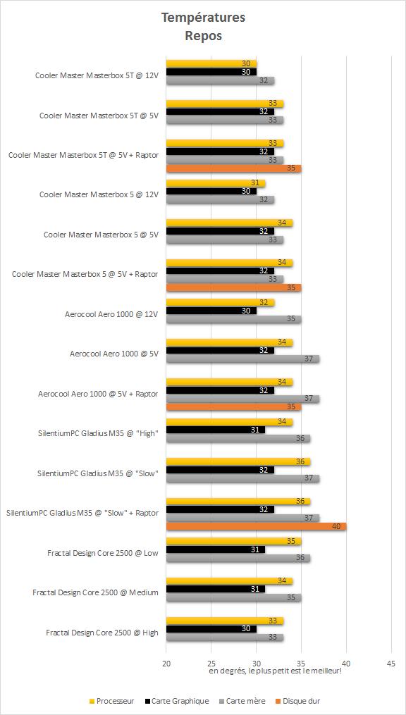cooler_master_masterbox_5t_resultats_repos_temperatures