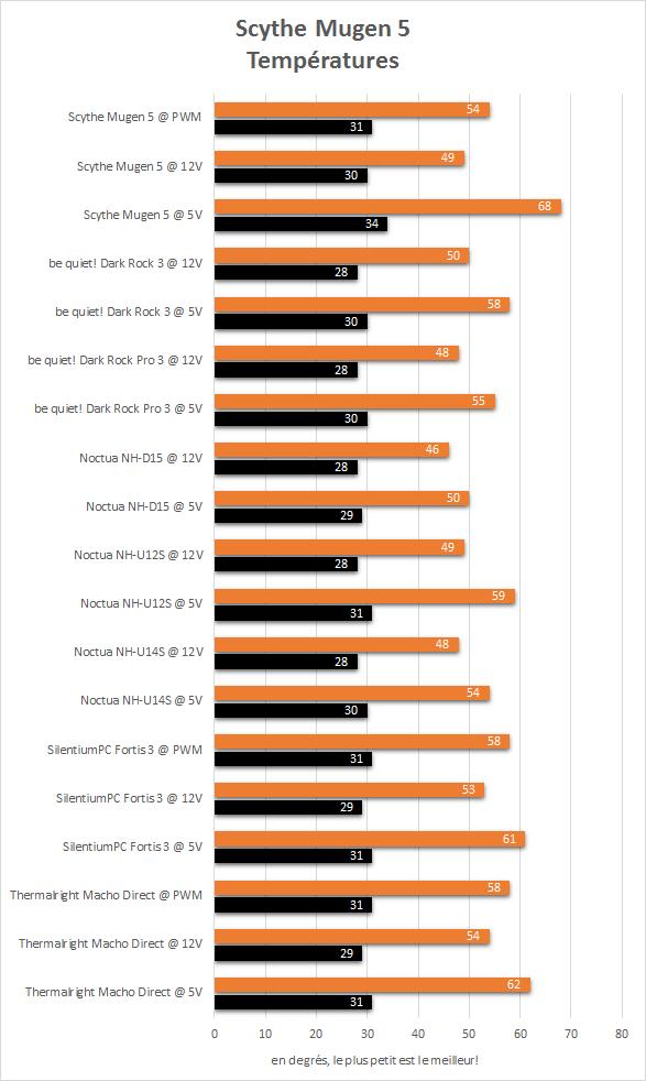 scythe_mugen_5_resultats_temperatures
