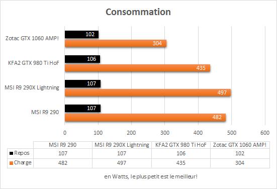 zotac_gtx_1060_amp_consommation